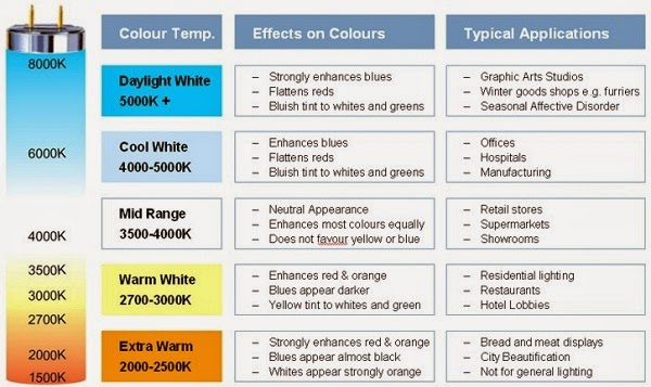 Light Colour Temperature Chart