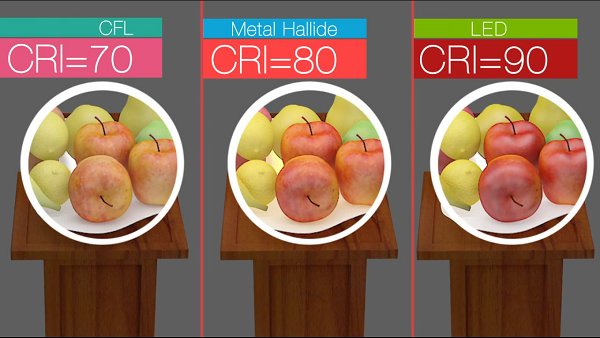 results of high and lower color rendering index in LED light