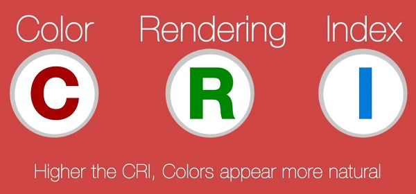 Color rendering index in LED