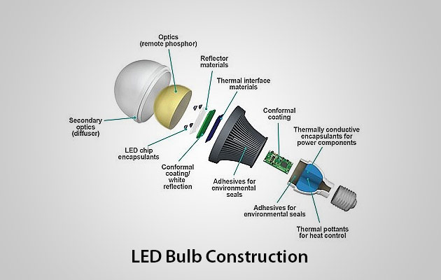 Top Factors that define Quality of LED lights – LED lights ...